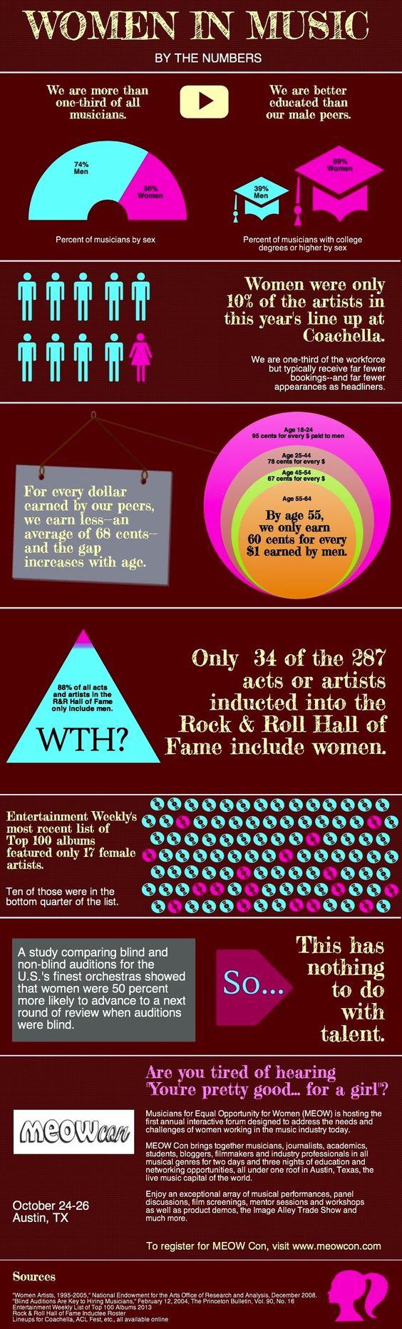 Women In Music Infographic