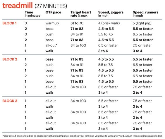 Orange theory fitness interval workouts and treadmills on