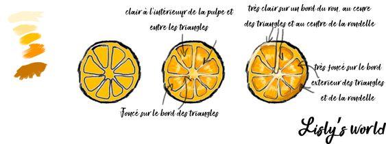 Dessiner une rondelle de citron comme un pro