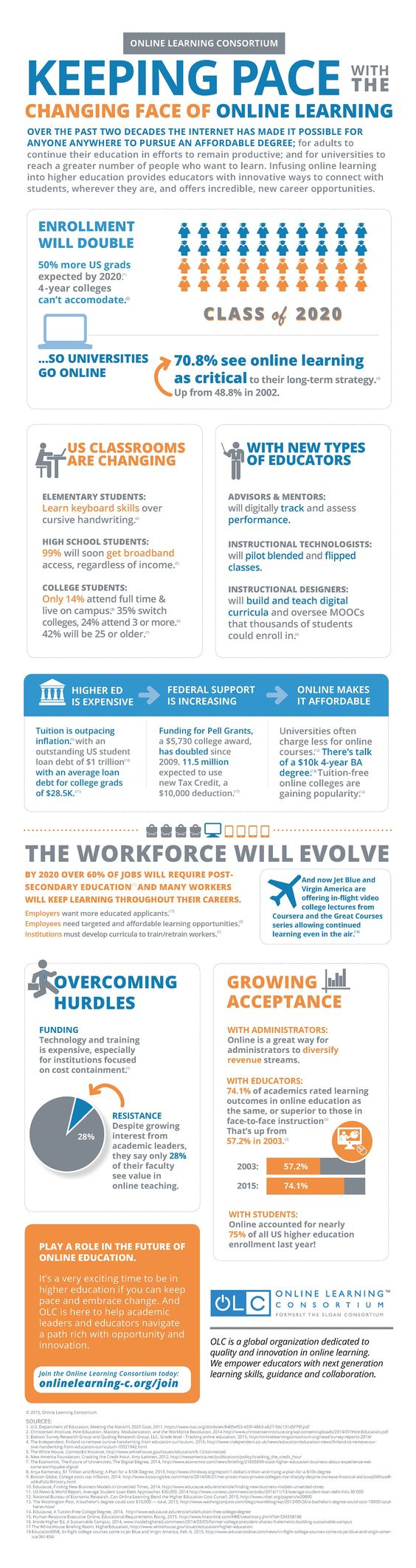 Technology and the Transformation of Education Infographic - http://elearninginfographics.com/technology-transformation-education-infographic-2/