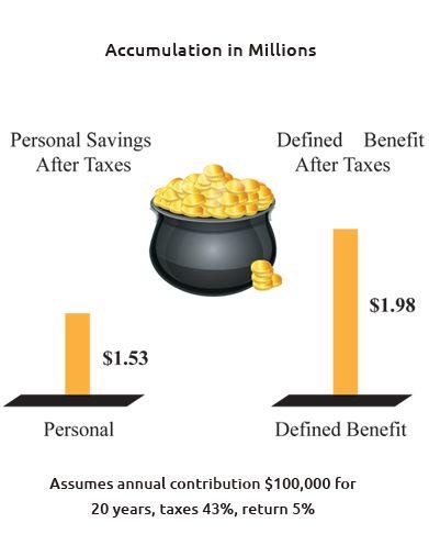 Calculator – First Capital Benefit Advisors, Inc.