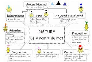 shema-heuristique-nature-des-mots-300x205 nature des mots dans Le village des mots