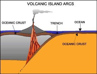 Volcanic Island Arcs form at subduction zones. When two oceanic ...