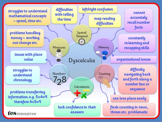 A Mind Map, created in PowerPoint, that works as a poster or as a mini presentation that could be used as part of staff training or to build awareness. This list of difficulties is not exhaustive but is a flavour of some of the issues that can affect students with dyscalculia.