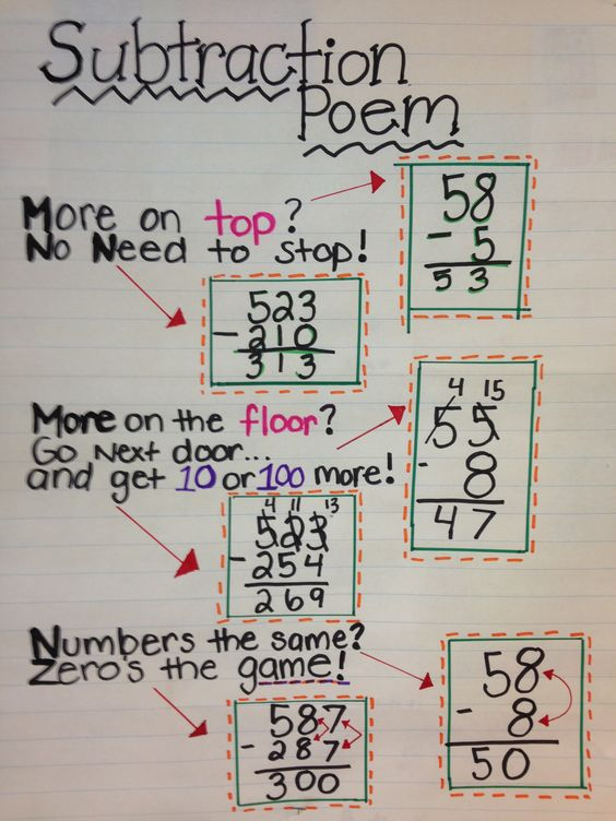 Two digit and three digit subtraction. Use this poem to help students understand the borrowing rule!