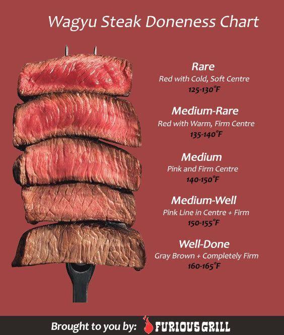 How To Cook Wagyu Beef Preparing Seasoning Cooking Times Recipe Wagyu Steak Wagyu Beef Wagyu Beef Steak