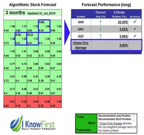 Gold Forecast Based On Ai Returns Up To 20 39 In 3 Months Forecast Algorithm Change Symbol