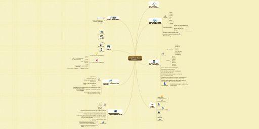 MindMeister Mind Map: La boite à outils  du formateur innovant