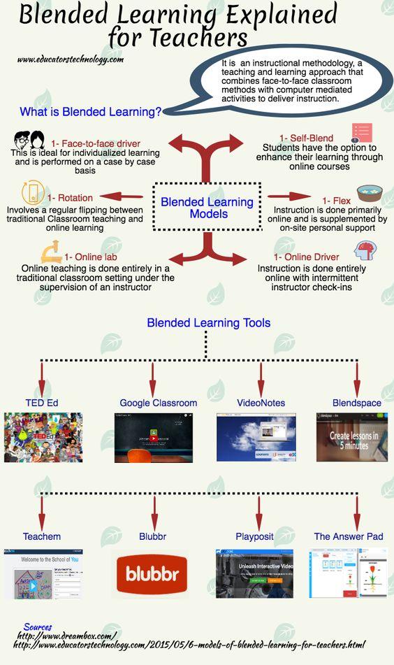 Blended Learning Explained for Teachers