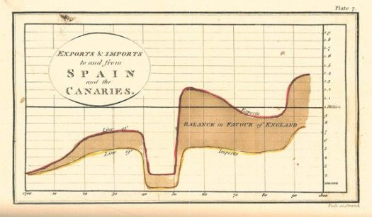 """William Playfair """"Commercial and Political Atlas"""", 1786. http://www.humantific.com/making-sense-of-the-early-sensemakers/"""