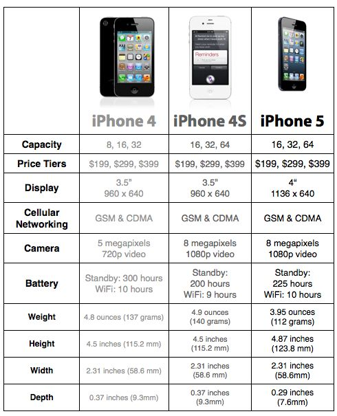 iphone 4s camera specs apple iphone 5 iphone 4s iphone 4 compare 14422