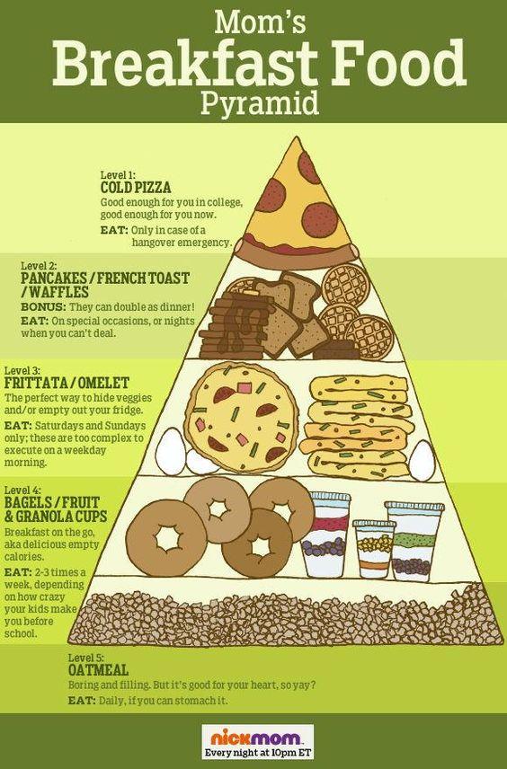 Food pyramid Breakfast and Mom