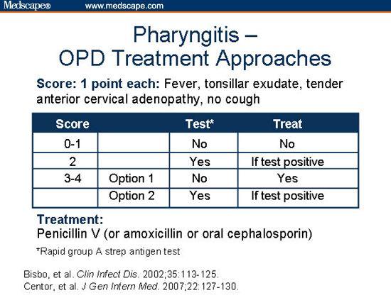 pharyngitis symptoms - Google Search