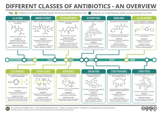 When we're suffering from a bacterial infection, a trip to the doctors to be prescribed antibiotics is commonplace.However, there are a wide range of antibiotics available, and they vary bot…