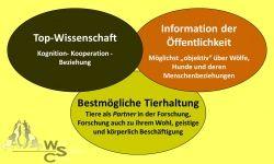 Die drei Hauptziele des WSC: Forschung, gute Tierhaltung und Besucherinformation.