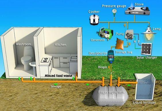 Puxin septic tank biogas system-Shenzhen Puxin Technology Co. Ltd ...