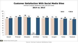 #SocialMedia sites ranked by user satisfaction