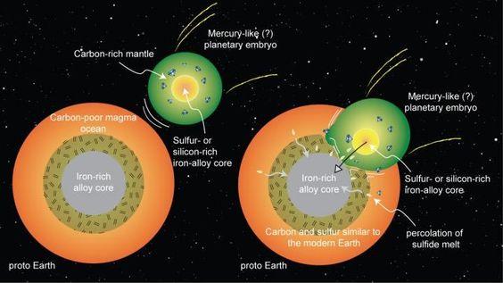 Esquema da fusão entre a Terra e um planeta embrionário semelhante a Mercúrio.