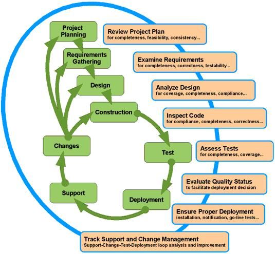 Quality Assurance activities should follow every stage in the - quality management plan