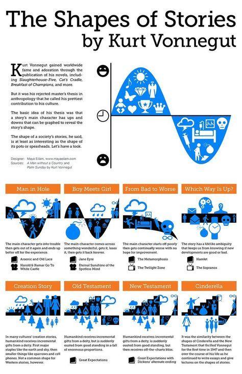 Kurt Vonnegut's universal shapes of stories. | writing tips | writing advice
