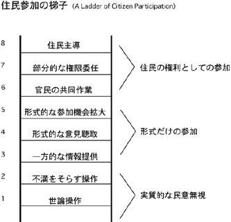 2.参加の梯子