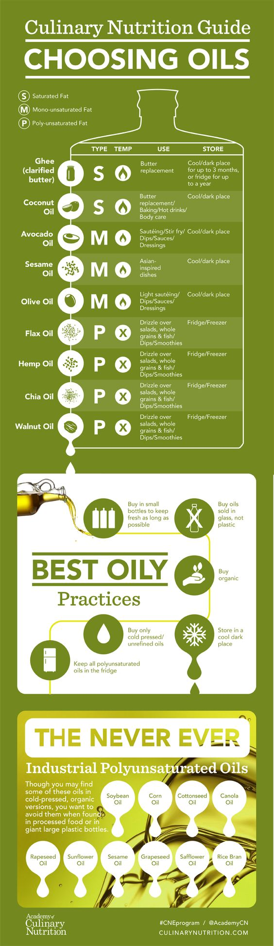 Guide Choosing Healthy Cooking Oils, Culinary Nutrition Guide