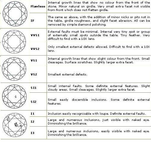 Diamond clarity chart Wedding Ideas Pinterest Diamond - diamond clarity chart