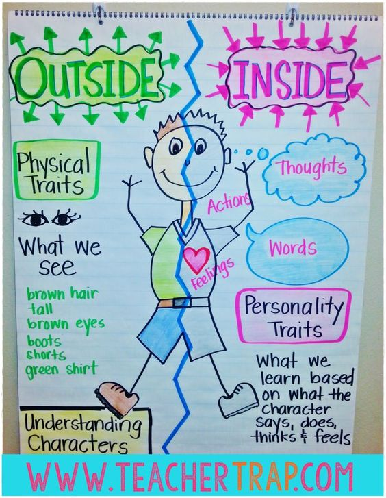 Understanding Characters on the inside and outside. I love the distinction being made between physical attributes and character traits.