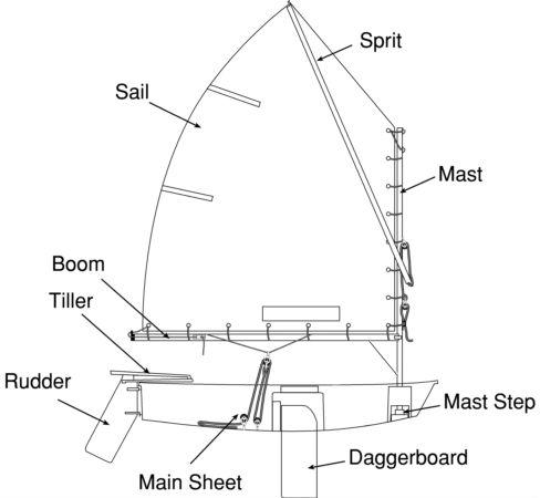 p class mast rake