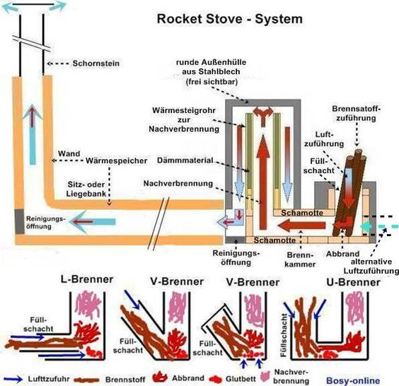 Rocket stove raketenofen fuegos pinterest stove for Rocket water heater plans
