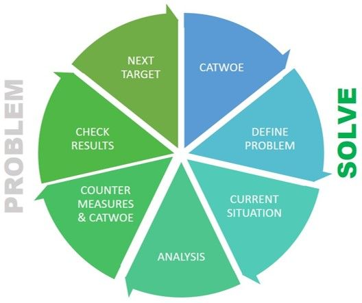 Catwoe A Tool To Overcome Failure In Solving Process Problems