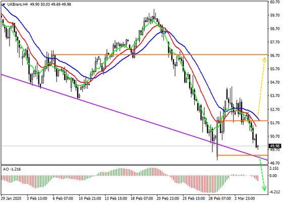 Brent Crude Oil Pending Opec Decision 06 March 2020 09 50