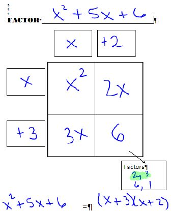 how to know which factoring method to use