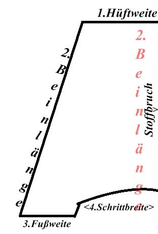 Pumphose, Haremshose nach eigenen Massen nähen I  ninchenschaos: Workshop: Sarouelhose a la Ninchen