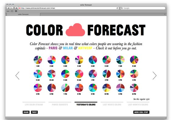Color forecast shows you what colors people are wearing in the fashion capitals of the world.