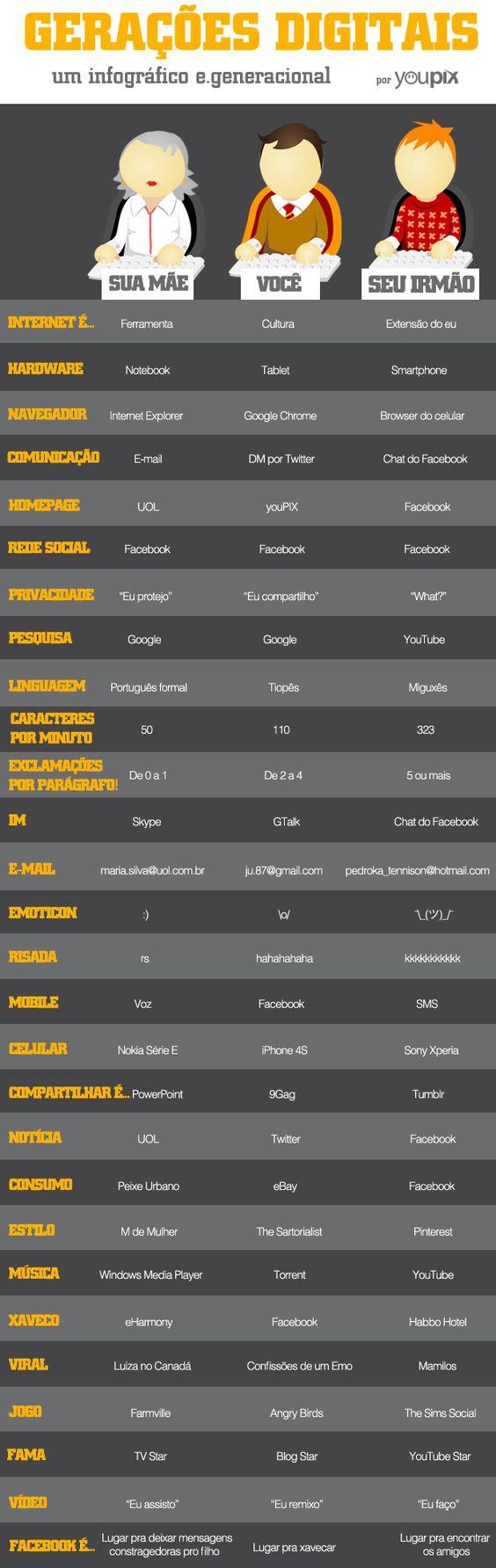 Infográfico totalmente excelente do @youpix falando sobre as gerações digitais: