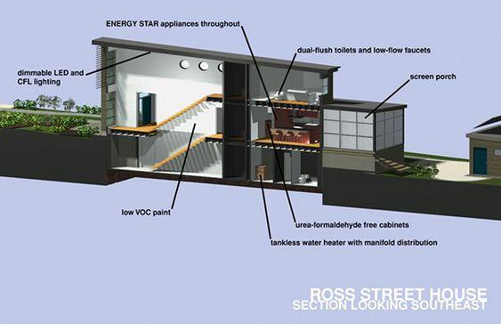 Passive Solar Home Design Conserves Energy, Exudes Style   Solar ...