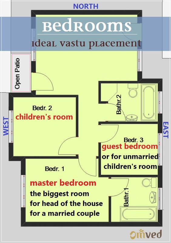 Bedroom vastu shastra the master bedroom should ideally for Apartment plans according to vastu
