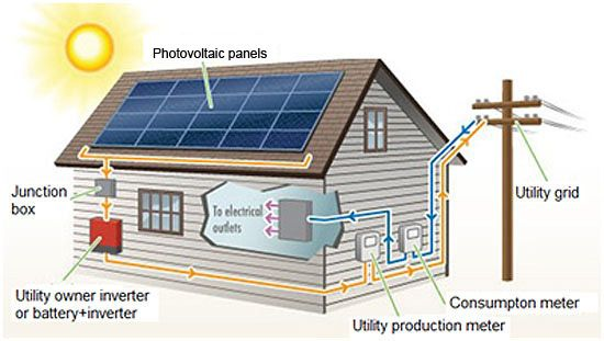 With the increasing usage of technology, we have become dependent on machines and electronics. For heating water, cooking, entertainment, working, communication and various other important tasks done on daily basis, consume heavy amount of electricity. If you are looking forward to control this excess usage of energy and want to reduce your monthly energy bill, smart home technology can help you in that.