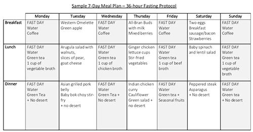 diabetes fasting diet plan