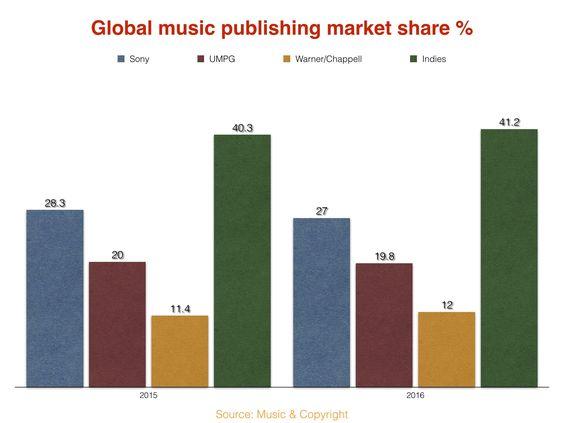 ingresos discograficas y editoriales por streaming