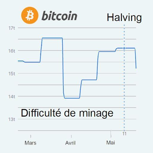calcul bitcoin posibilitatea de a câștiga bani pe internet