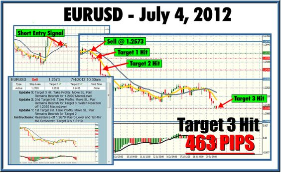 EURUSD Trade Example