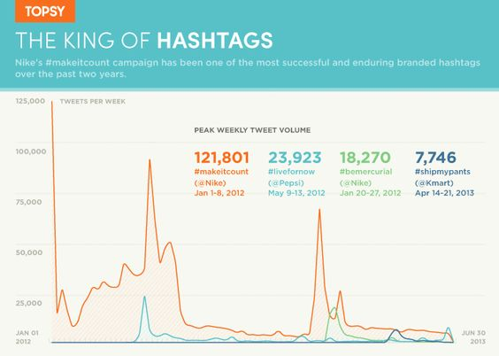 Nike - King of Hashtags