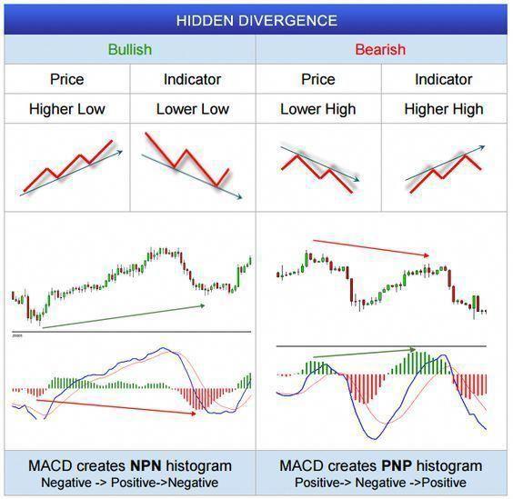 Fxwm Hidden Divergence In Forex Charts Trade Erfolgreich On