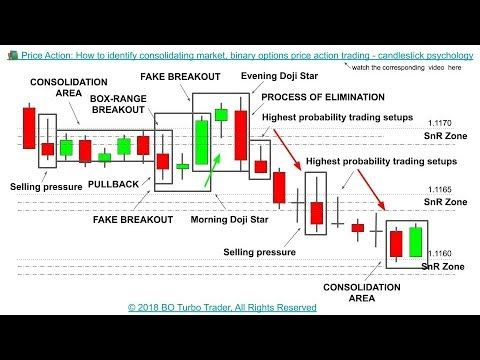 Price Action How To Identify Consolidating Market Binary
