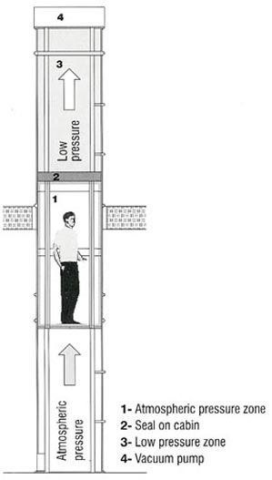 Daytona elevator residential elevators home elevators for Home elevators direct