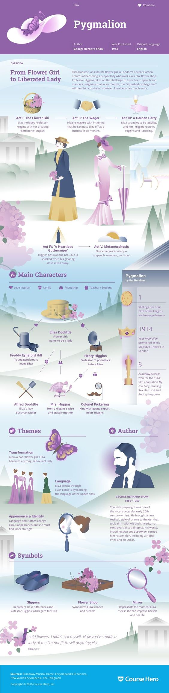 pyg on infographic course hero world literature resources study guide for george bernard shaw s pyg on including act summary character analysis and more learn all about pyg on ask questions