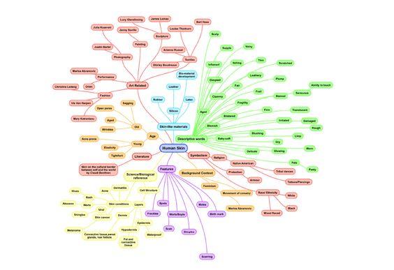 Spider Diagram PowerPoint Template POWERPOINTS Pinterest - spider diagram template