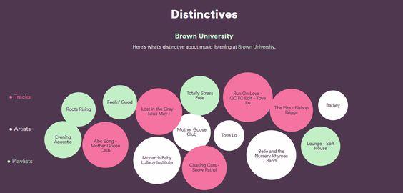 consumo musica spotify de estudiantes universitarios